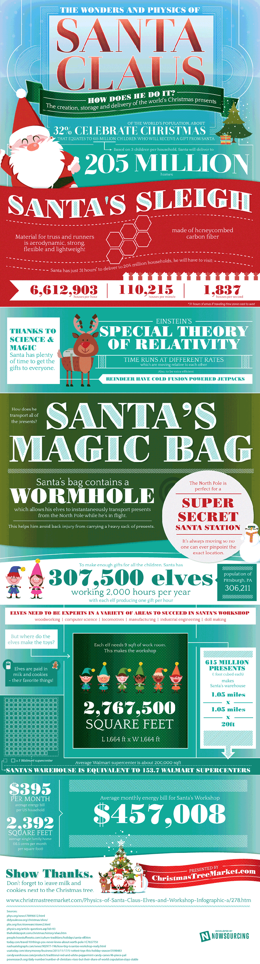 Wonders and Physics of Santa Claus