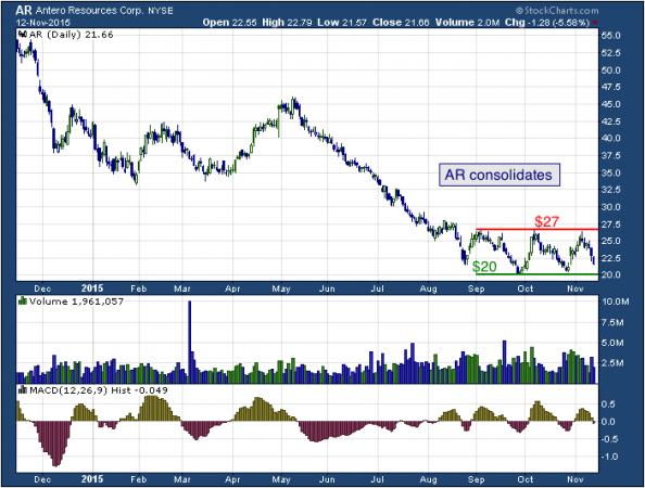 1-year chart of Antero (NYSE: AR)