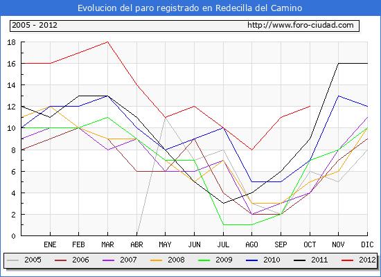 Evolucion  de los datos de parados para el Municipio de REDECILLA DEL CAMINO hasta OCTUBRE del 2012.