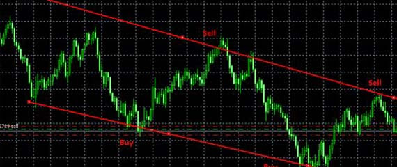 Free Forex MT4 Indicators and Systems Download