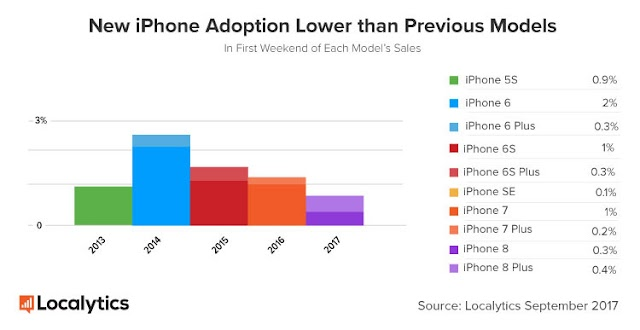 Apple's iPhone 8 Adoption Rate Lower Than Previous Models Over First Weekend Sale, As iOS 11 Reached 22% Of Adoption