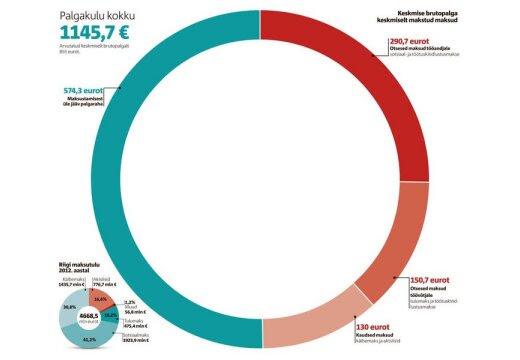 Ligi pool palka makstakse riigile maksudeks