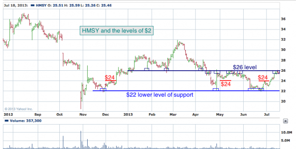 1-year chart of HMSY (HMS Holdings Corp.)