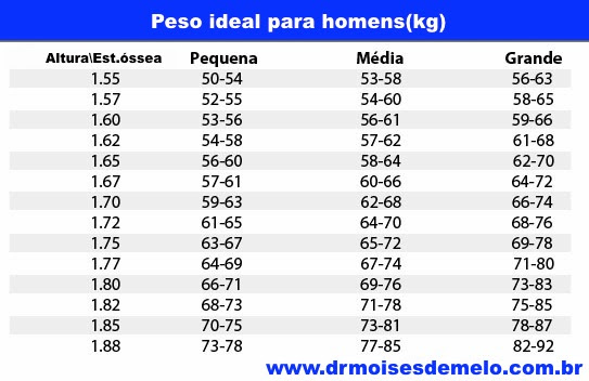Resultado de imagem para Tabela de peso para homens