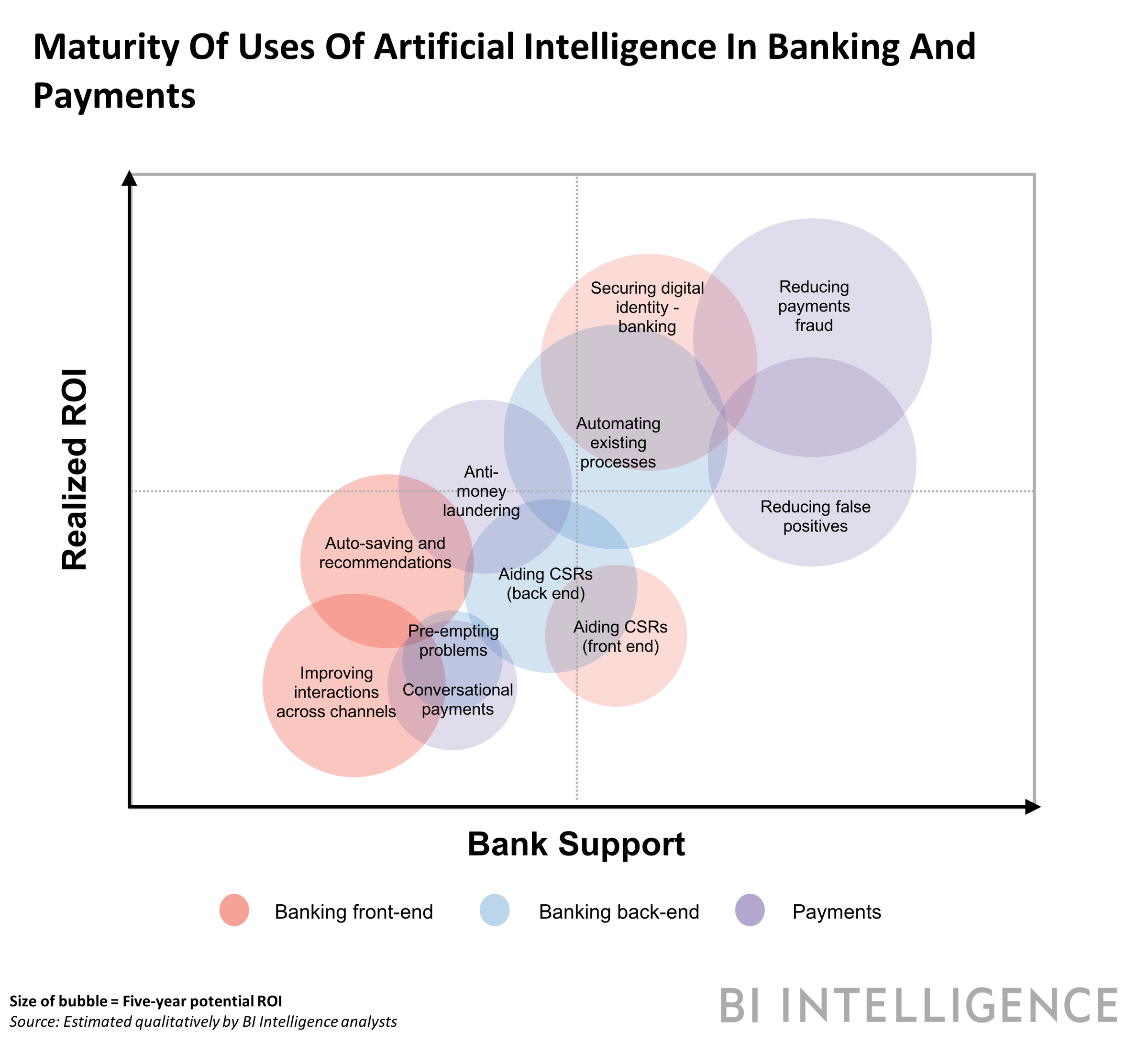maturity of AI solutions