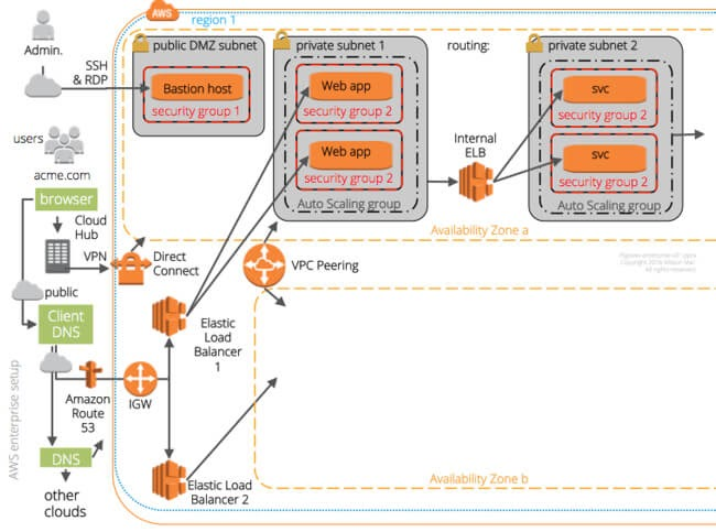 VPC + Subnet explaination in details | AWS