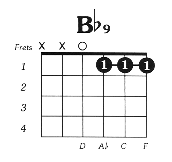 B Flat 9 Chord Guitar Gallery Guitar Chord Chart With Finger Position