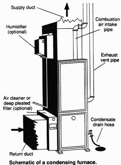 Rollout Switch Furnace. Household furnaces