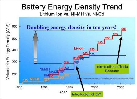 Battery Energy Density