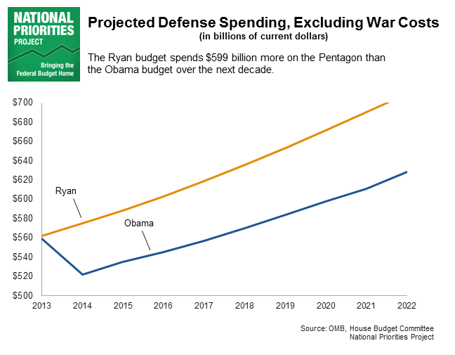http://nationalpriorities.org/media/uploads/ryan-obama-projected-defense-spending.png