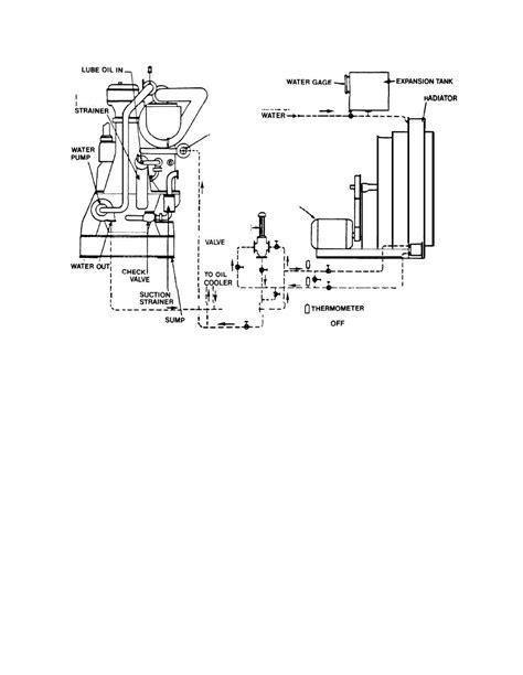 Figure 3-7. Diesel Engine Liquid Cooling System