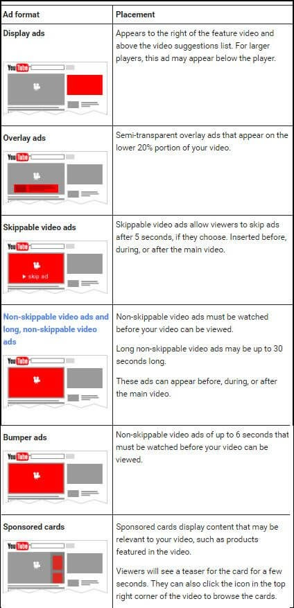 How Much Do Youtube Ads Cost