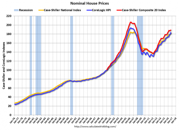 Nominal U.S. home price indexes
