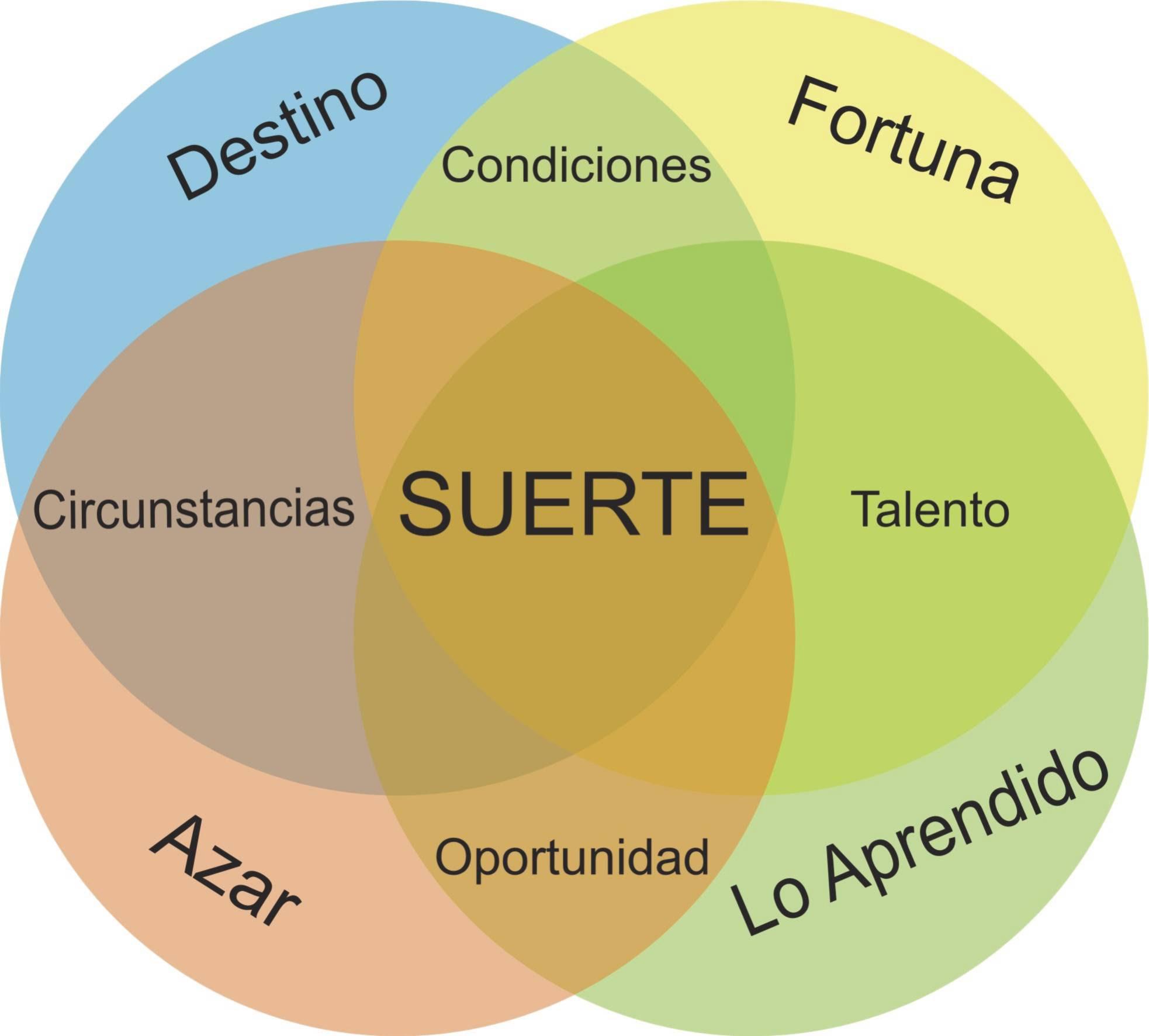 Diagrama de la suerte de Bucay