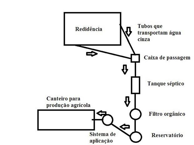 Esquema gráfico do sistema de filtragem (Foto: Divulgação/ CF08)