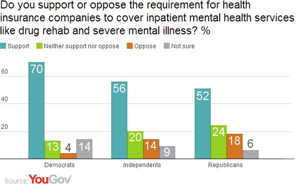 Majority of Americans support mental health coverage | YouGov