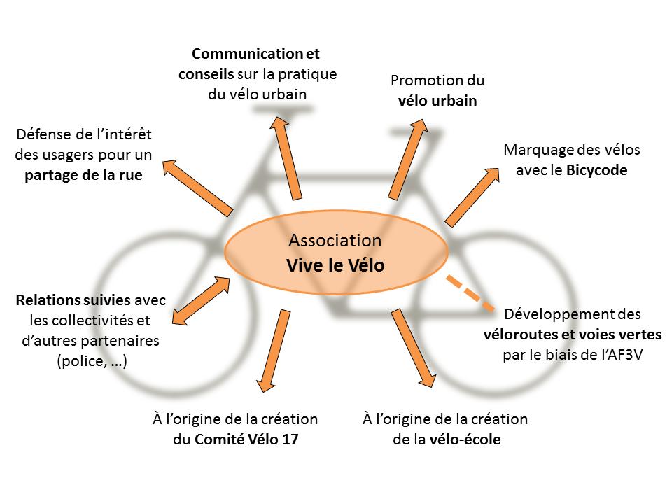 activites_vlv_2015_bis