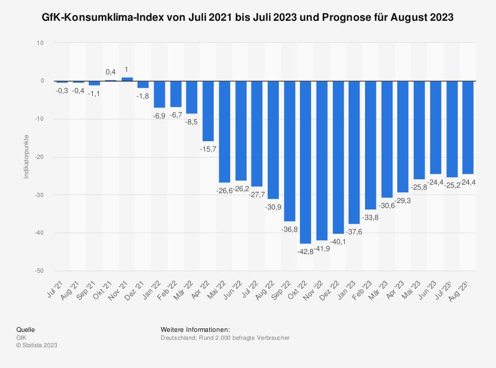 Statistik: GfK-Konsumklima-Index von Dezember 2014 bis Dezember 2015 und Prognose für Januar 2016 | Statista