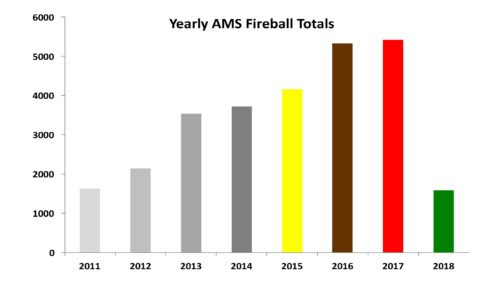 AMS Year Fireball Totals as of 4/2018