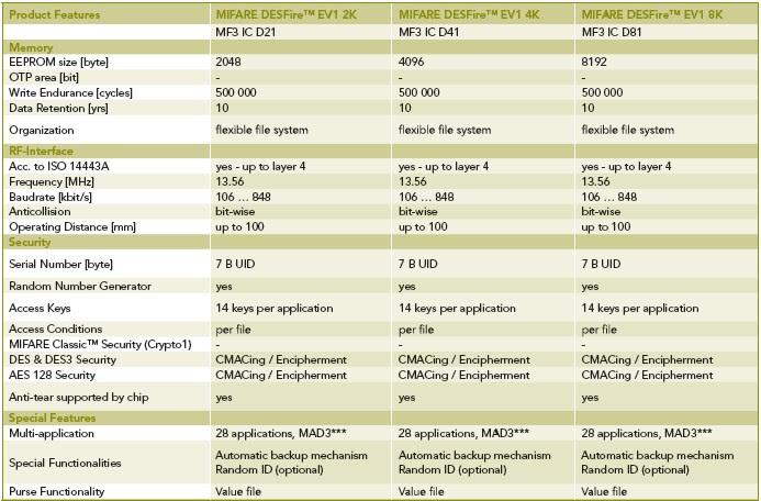 mifare desfire comparison chart