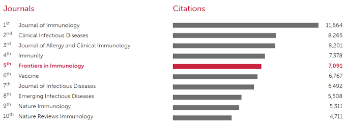 Cancer Research Journal Impact Factor Ranking