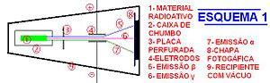 esquema represenattivo de emissoes nucleares