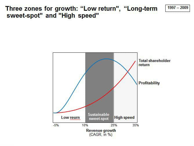 graph displaying growth rate zones and sweet spot