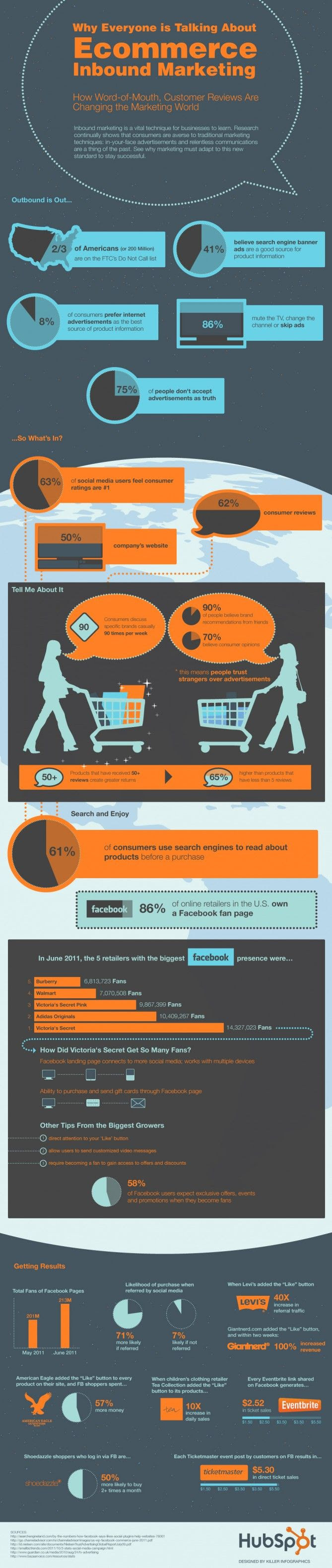Why Everyone is Talking About Ecommerce Inbound Marketing