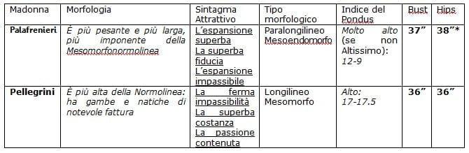 Indice del Pondus e Morfologia delle Madonne di Caravaggio