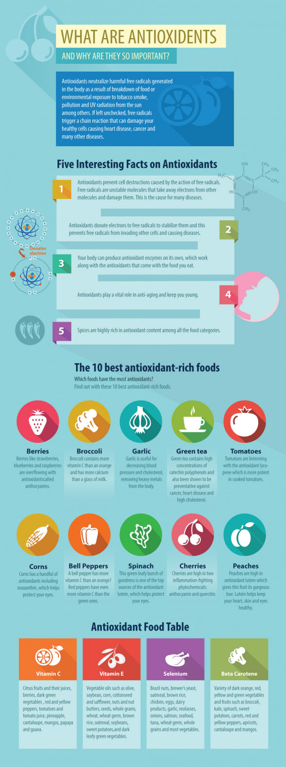 Antioxidants Benifits
