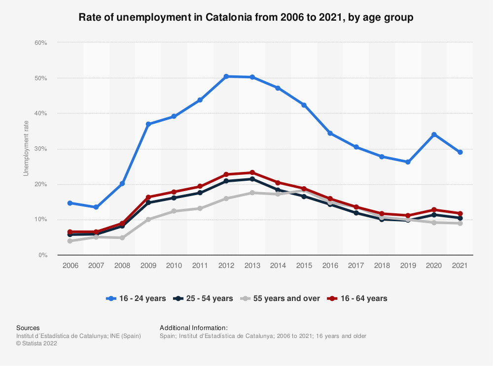 Statistic: Rate of unemployment in Catalonia from 2006 to 2013, by age group | Statista