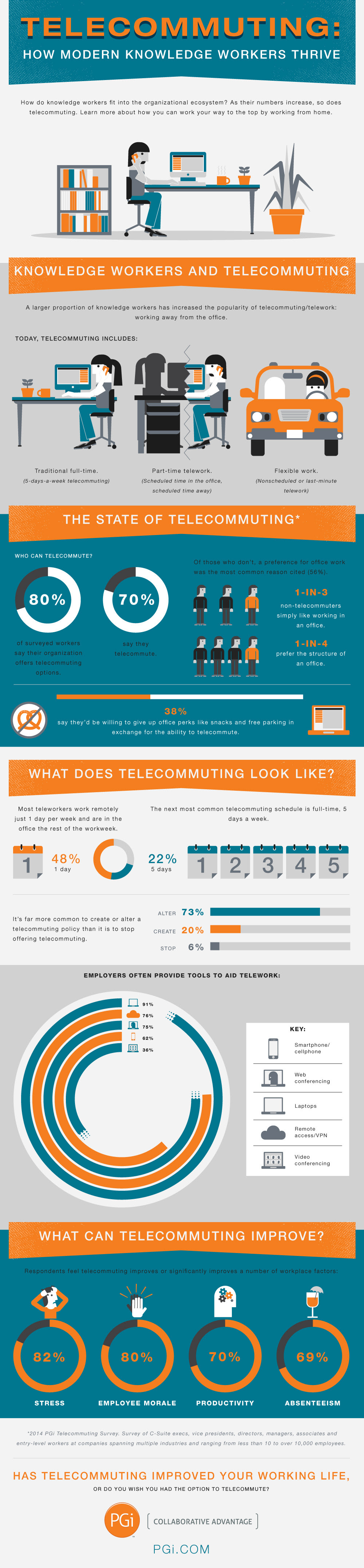 Infographic: Telecommuting: How Modern Knowledge Workers Thrive
