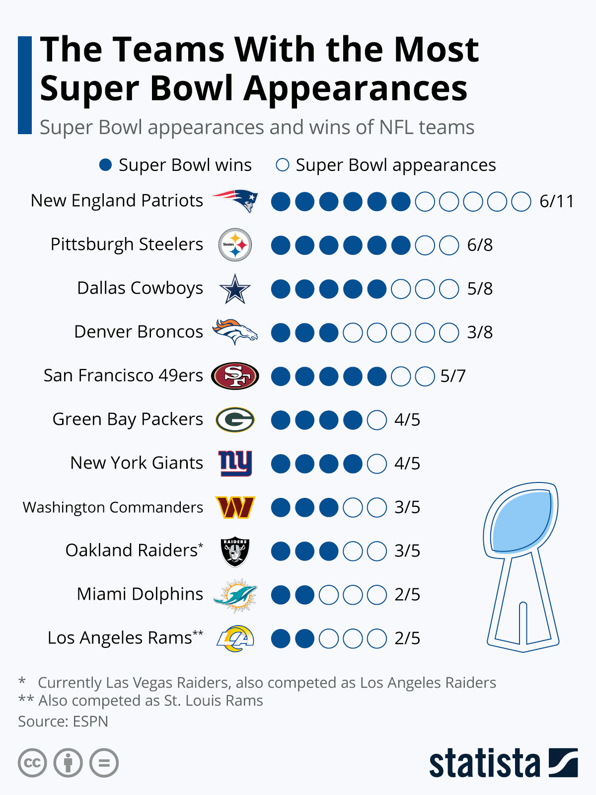 List Of Nfl Teams By Division