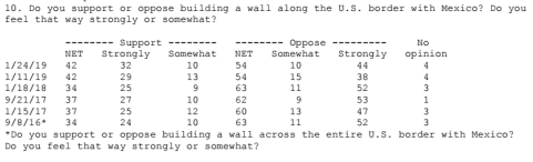 Doing Advance Work: Support for border wall remains at highest level