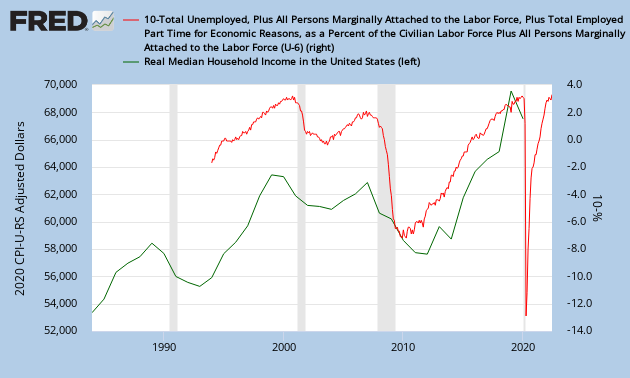 http://research.stlouisfed.org/fred2/graph/fredgraph.png?graph_id=151131&id=U6RATE,MEHOINUSA672N&scale=Right,Left&range=Max,18+years&cosd=1994-01-01,1994-01-01&coed=2013-11-01,2012-01-01&line_color=%23ff0000,%23006600&link_values=false,false&line_style=Solid,Solid&mark_type=NONE,NONE&mw=4,4&lw=1,1&ost=-99999,-99999&oet=99999,99999&mma=0,0&fml=10-a,a&fq=Monthly,Annual&fam=avg,avg&fgst=lin,lin&transformation=lin,lin&vintage_date=2013-12-11,2013-12-11&revision_date=2013-12-11,2013-12-11