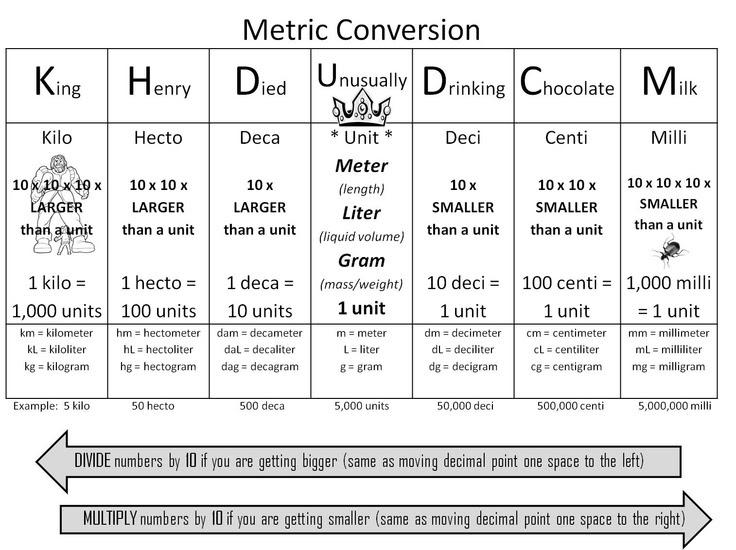 5th Grade Metric Conversion Chart Livinghealthybulletin