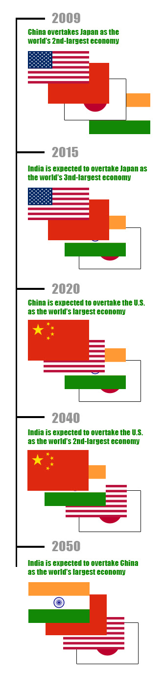 World's largest economies in 2050