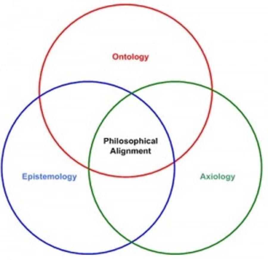 epistemology ile ilgili görsel sonucu