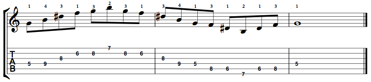 Augmented 7 Arpeggios on the Guitar - Online Guitar Books