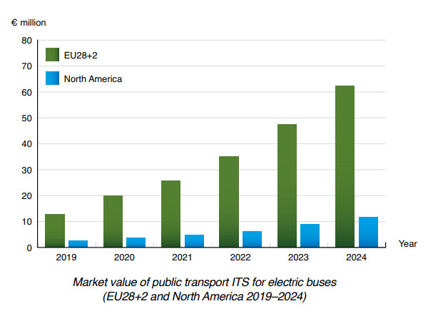 chart: market value public transport ITS for electric buses EU + NAM 2019-2024