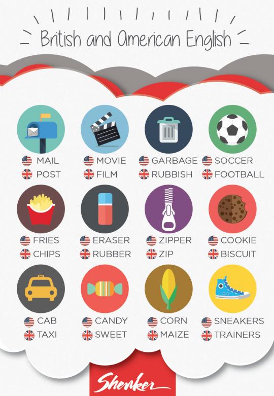 Shenker English Tips - British and American English /1