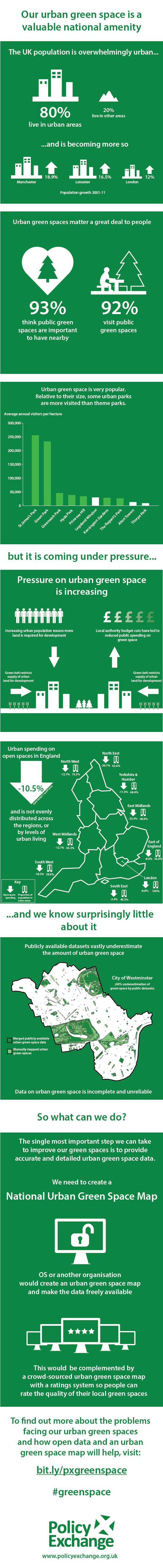 Infographic: Our Urban Green Space A Caluable National Amenity