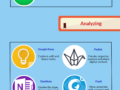 Android Apps to Develop Students Critical Thinking Skills