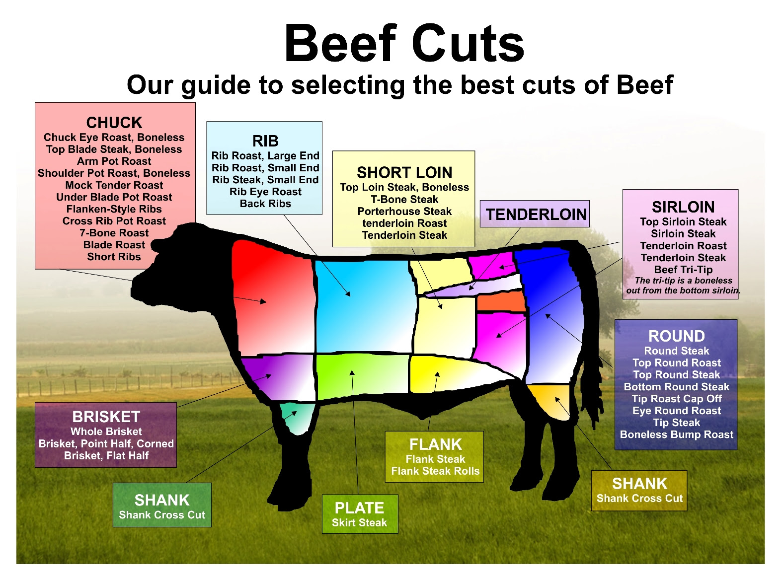Customer Information - Cow Palace Butcher Shop