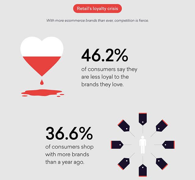 Qubit study - retail's loyalty crisis