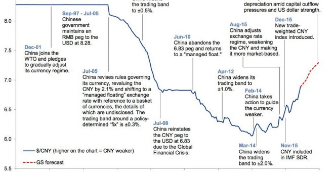 Gráfico economía China