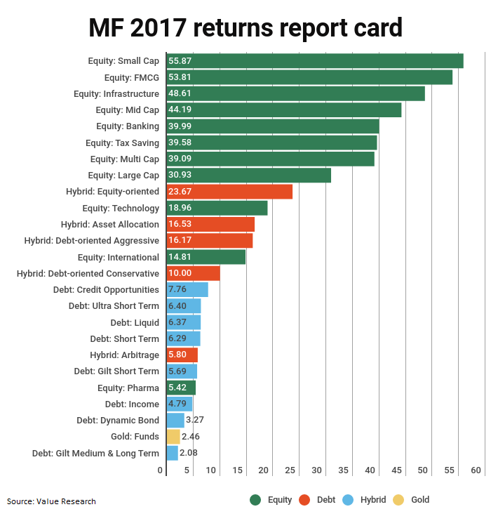 Small cap funds best performers of 2017 on returns chart ...