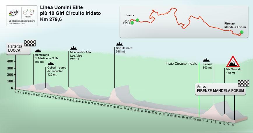 世界選手権自転車競技レース観戦ツアーフィレンツェ bikedivision dante