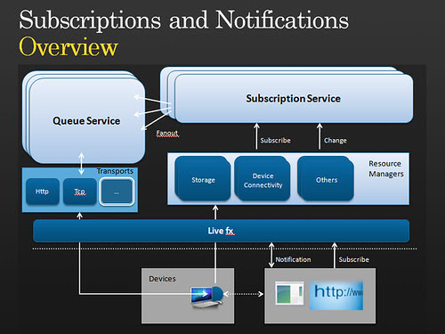SubscriptionsAndNotificationsSlide