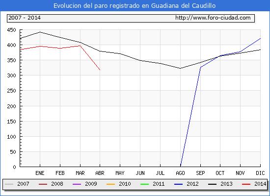 Evolucion  de los datos de parados para el Municipio de GUADIANA DEL CAUDILLO hasta ABRIL del 2014.